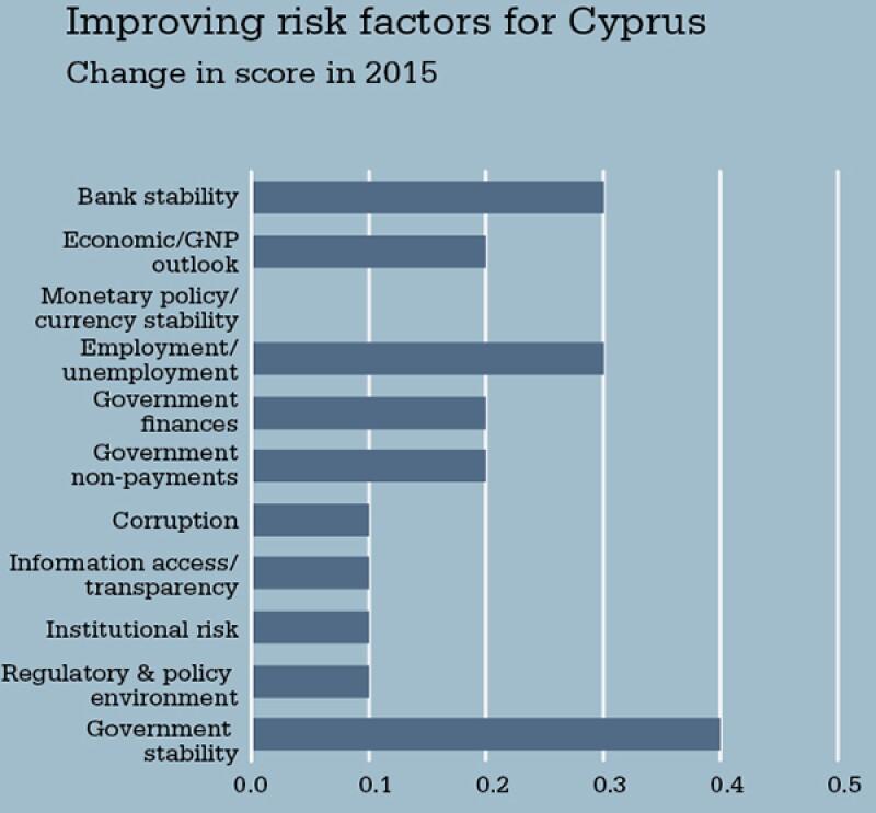 chart-ecr-cyprus