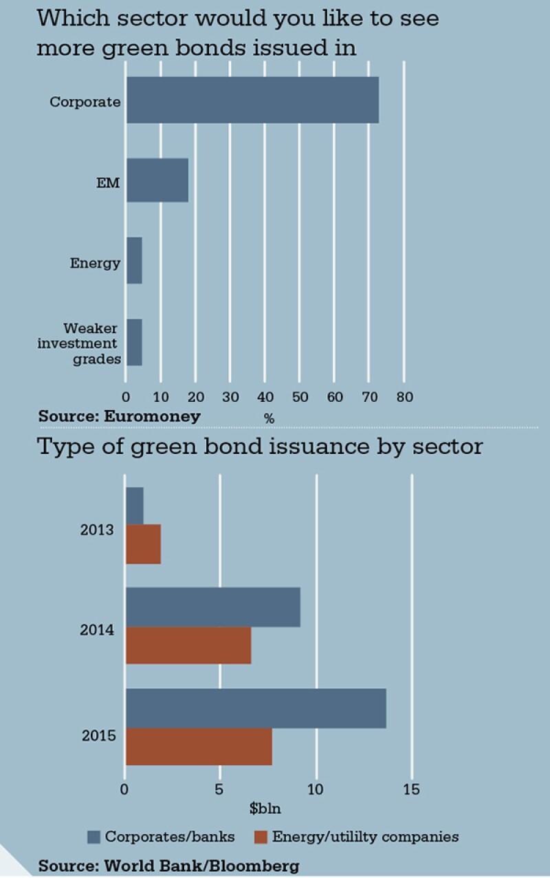 chart-green-bond