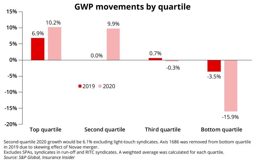 GWP movements by quartile ID april 22 2021