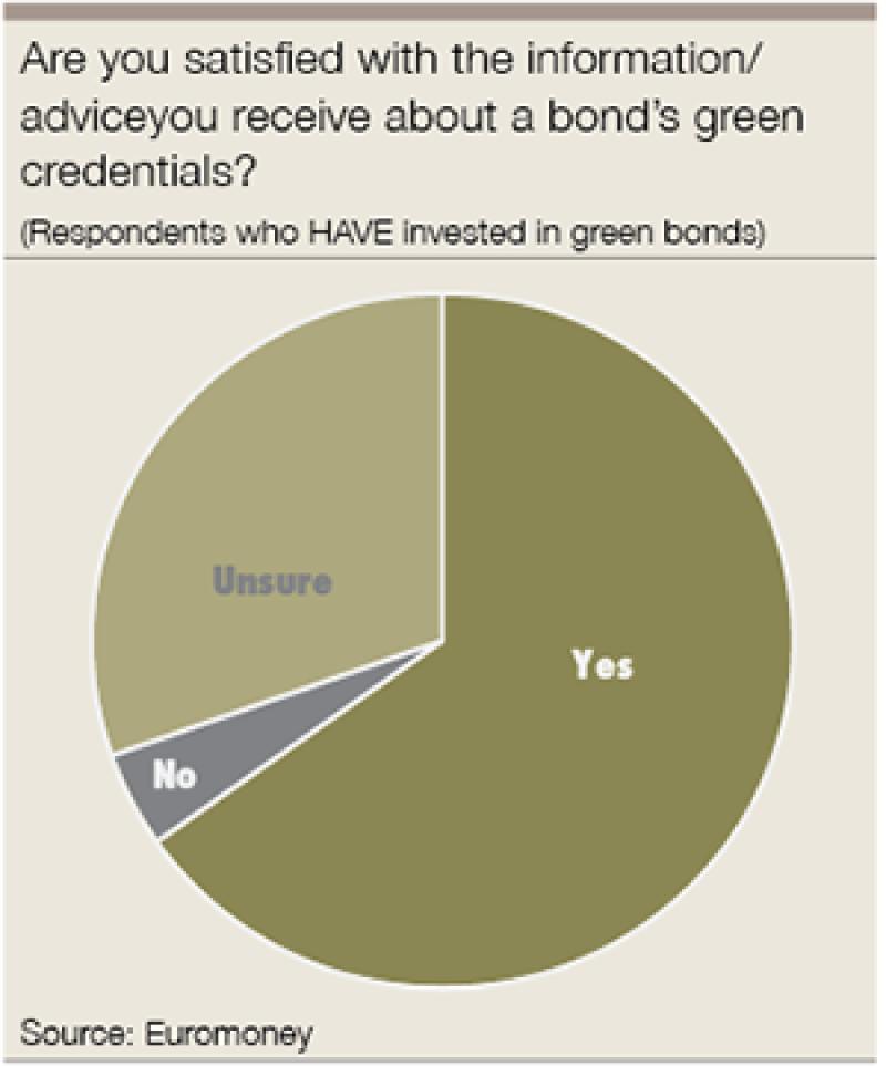 green bonds satisifed-300