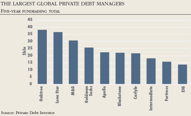 private_debt_managers