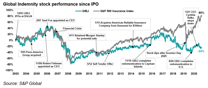 Global indemnity stock performance.png