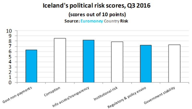 ECR_Iceland_political-580