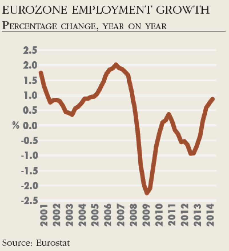Eurozone_employment_growth