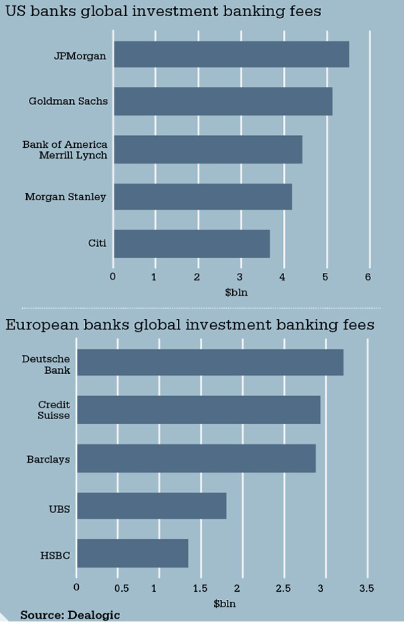 chart-investment-banking-fees