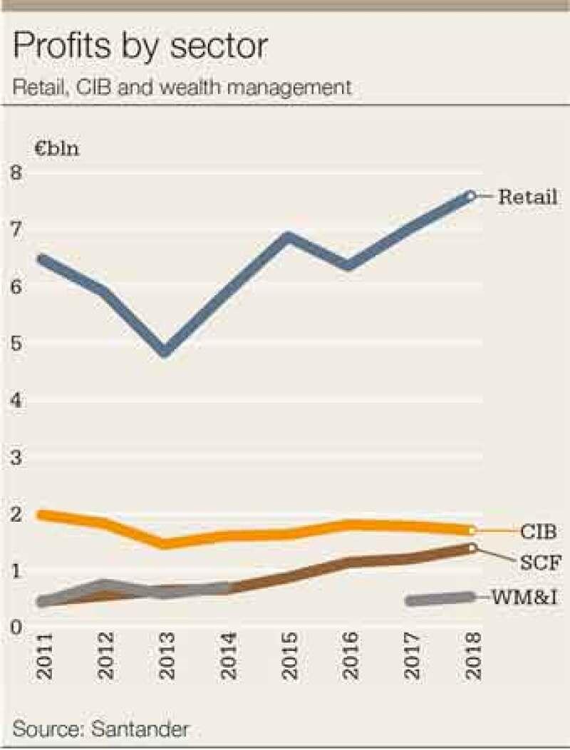 Santander-profits-chart-340x477