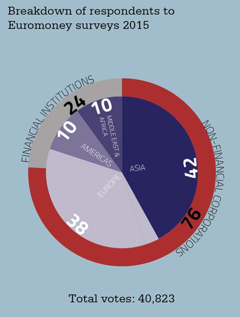 chart-euromoney-data