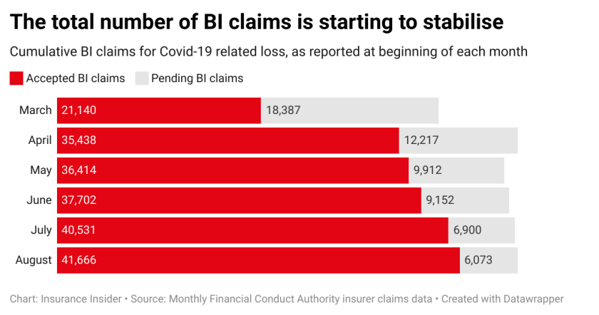 Rsxin-the-total-number-of-bi-claims-is-starting-to-stabilise.png