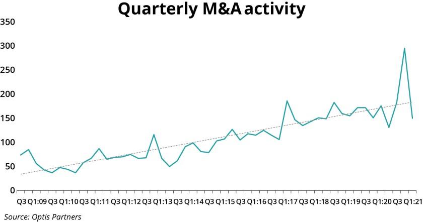Optis Partners quarterly m and a activity.jpg