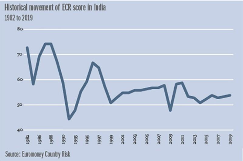 India graph 780