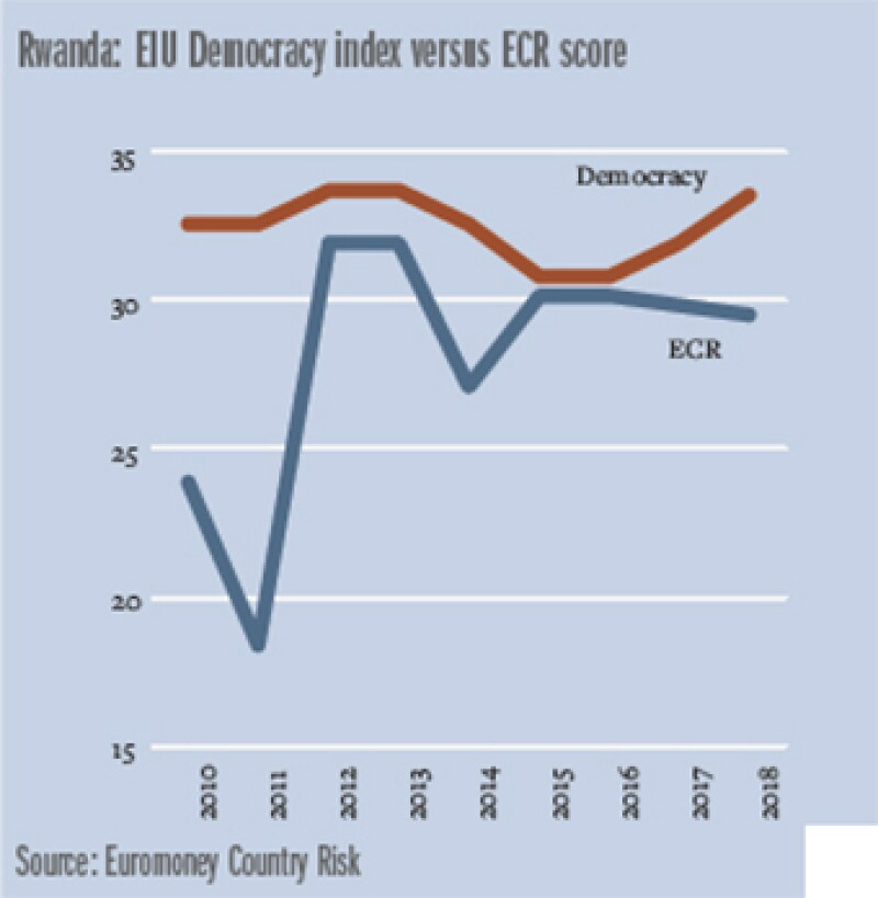 Africa_Rwanda_graph_340