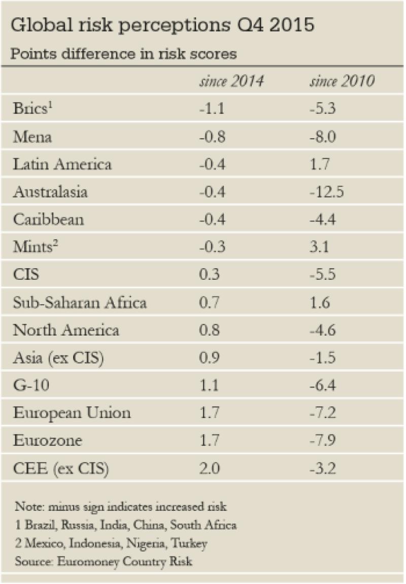 China sv global risk-350