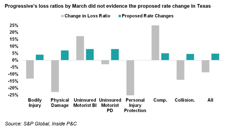 A1 progressives loss ratios.jpg