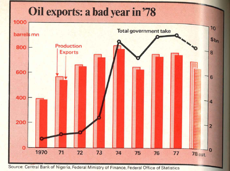 Africa_Nov_1978_Oil_exports-780