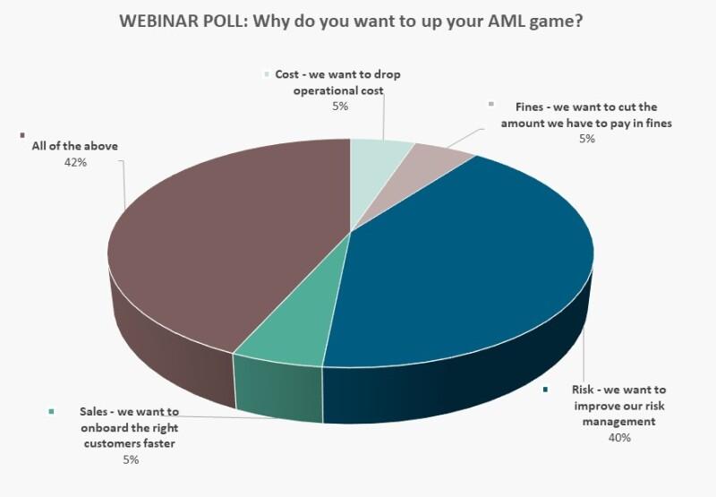 Banking Circle Webinar Poll Chart 2.jpg