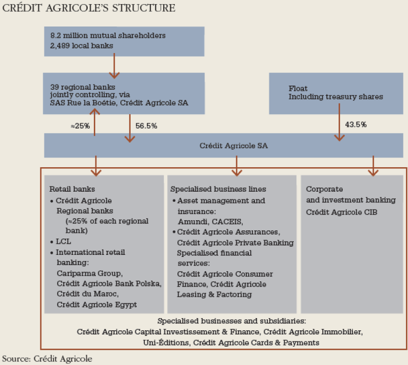 Credit_Agricole_structure-600