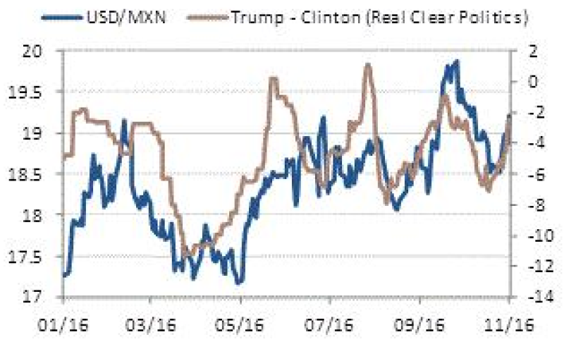 FX_US_elections_USD_MXN-315
