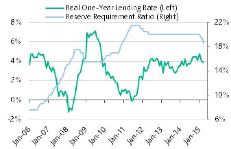 China Lending rate 2