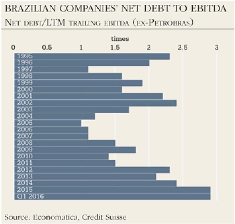 brazil-net-debt-350x334
