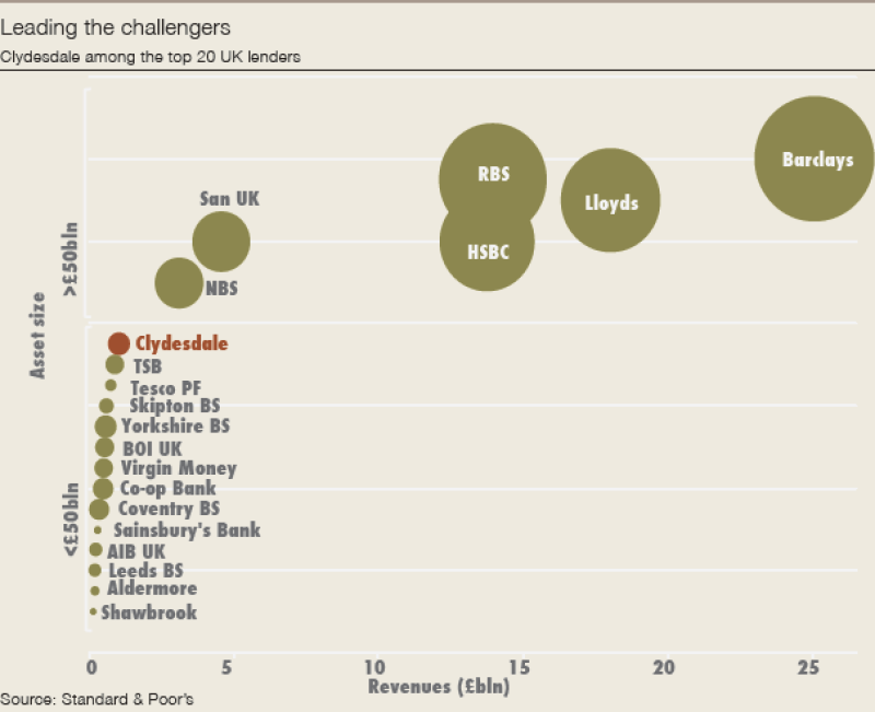 Clyesdale_challengers_chart-600