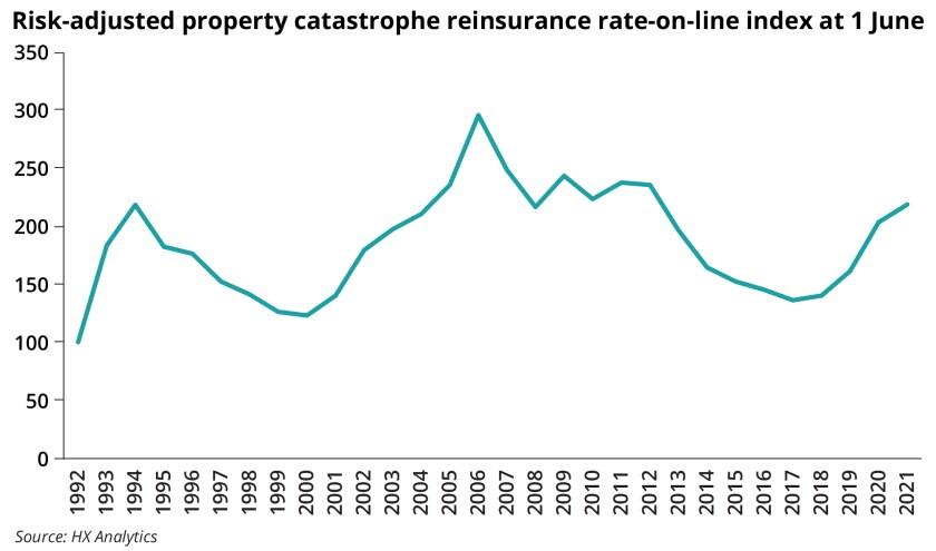 Risk adjusted property catastrophe reinsurance ROL