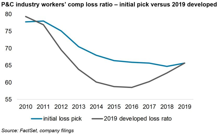 p-c-industry-works-comp-loss-ratio.JPG