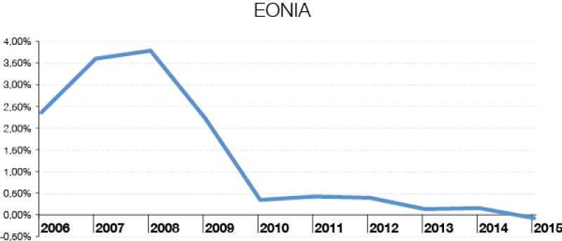 EONIA-600