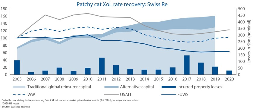 patchy-cat-xol-swiss-re-tr-september-2020.jpg