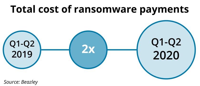 Beazley ransomware graphic