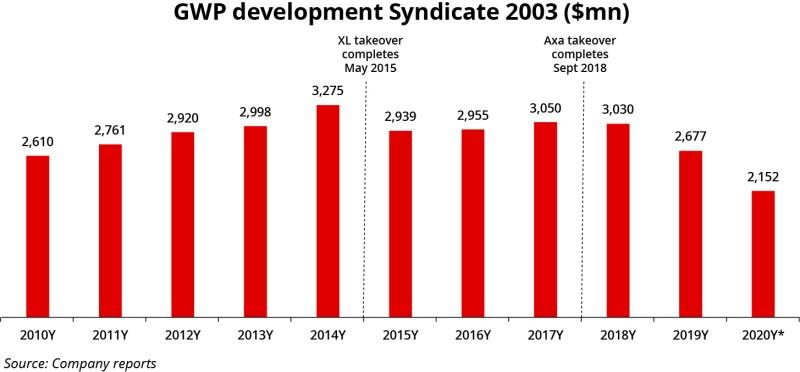 GWP development Syndicate 2003.jpg