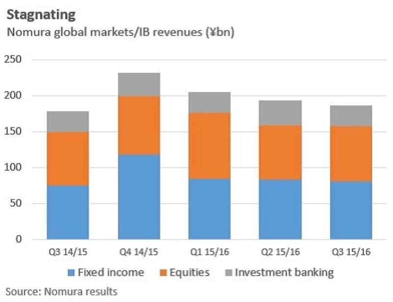 Nomura_GMIB_revenues_graph_470