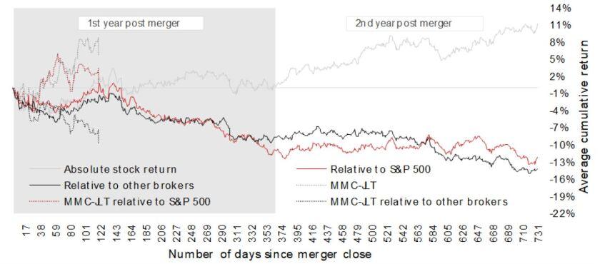 mmc jlt merger chart pcib 7 31 19.JPG