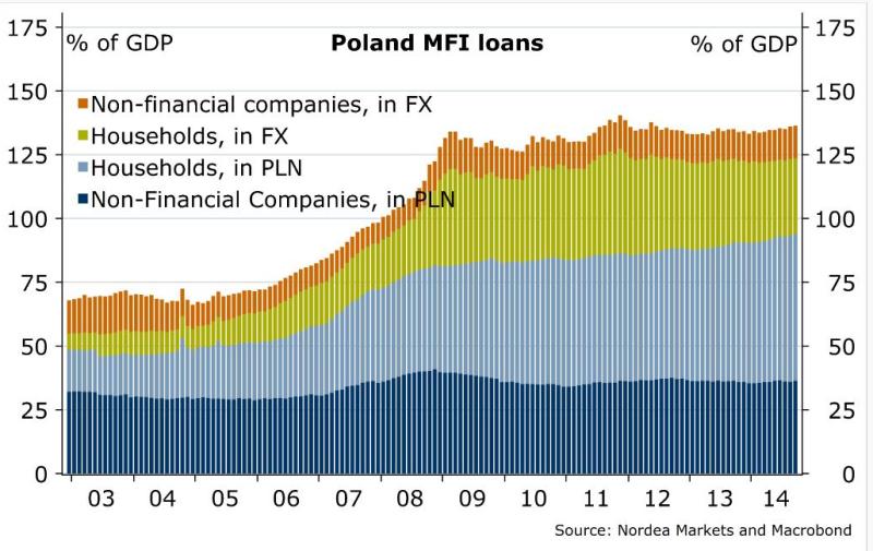 Poland-MFI-loans