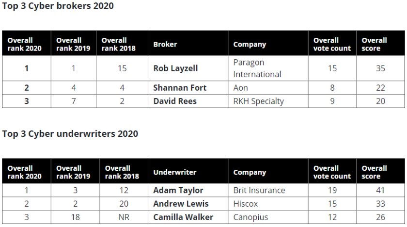 cyber-brokers-table-2020.PNG