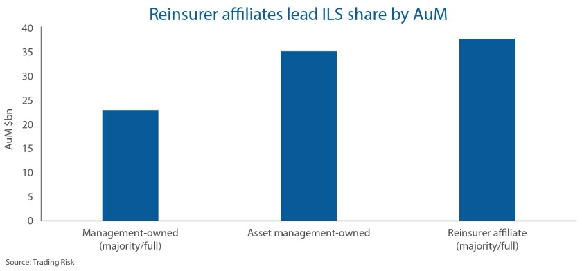 Jan 2020 ILS ownership charts TR