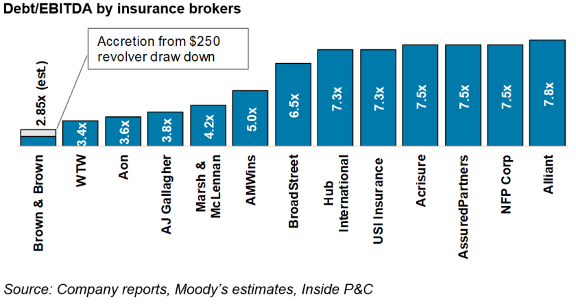 debtebitda-by-insurance-brokers.PNG