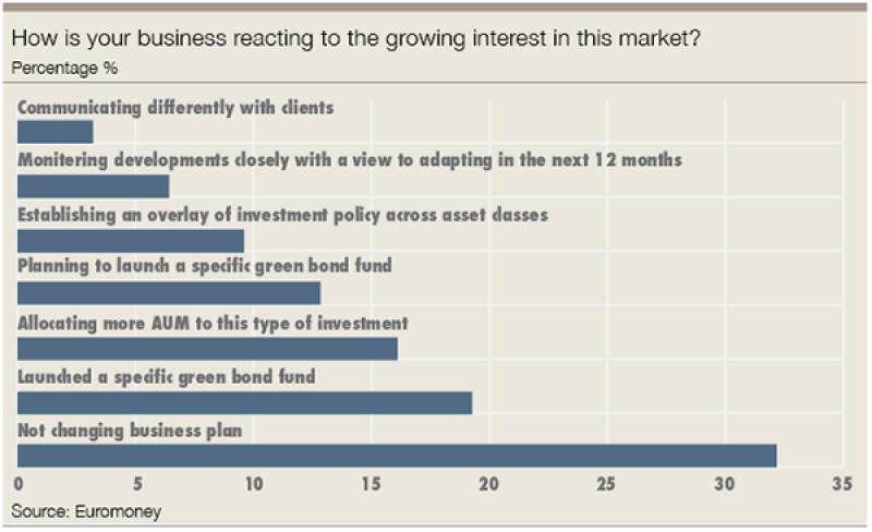green bonds business reacting-300