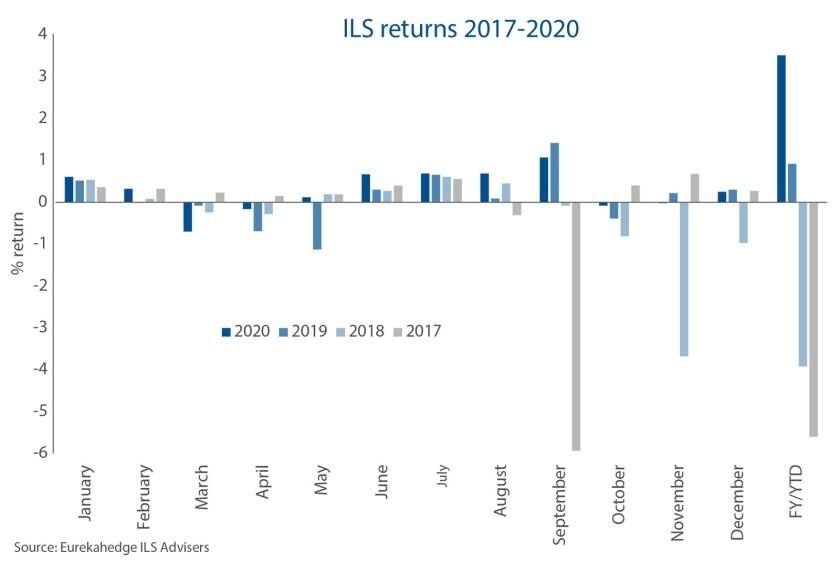 ILS returns 2017 2020 february 2021 TR