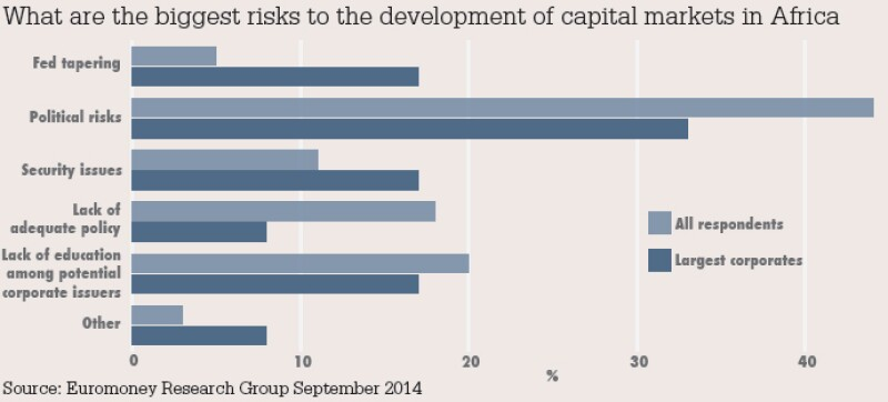 What are the biggest risks to the development of capital markets in Africa