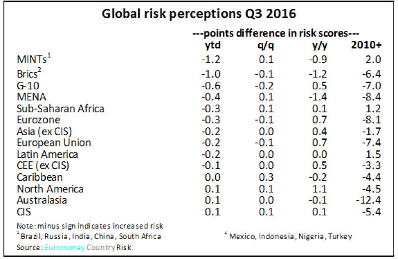 ECR_Q3_global_risk-575