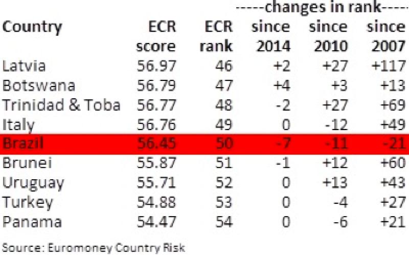 Brazil_ECR_table