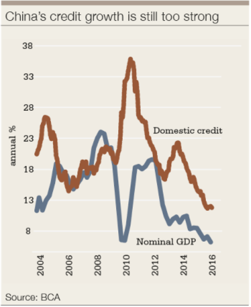 China SV credit growth-350