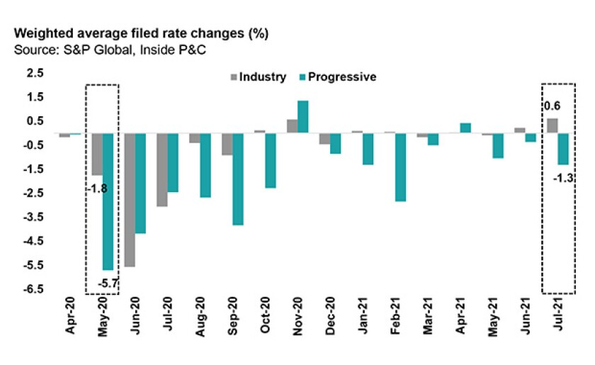 weighted chart july 16 main image IPC.jpg