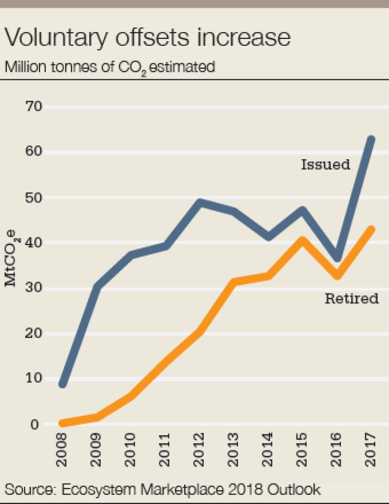 carbon_chart_voluntary-340.png