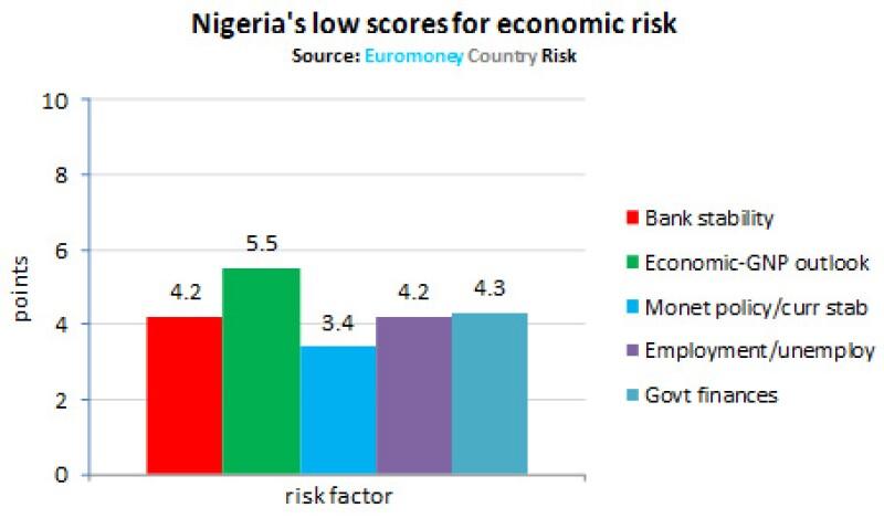 ECR Nigeria low score 2