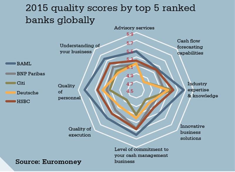 transaction-services-quality-scores