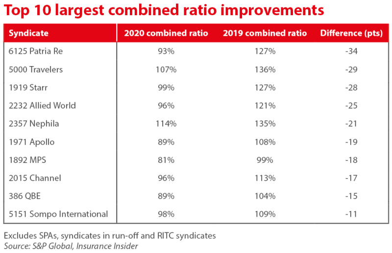 top 10 largest improvements table ID April 20 2021.PNG
