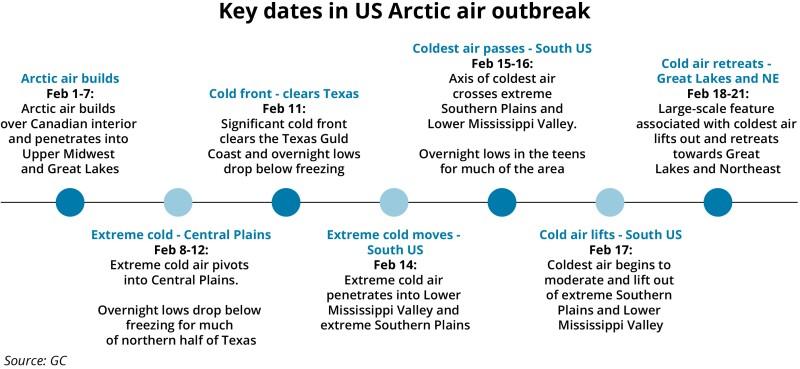 Key dates arctic event feb 2021 V2.jpg
