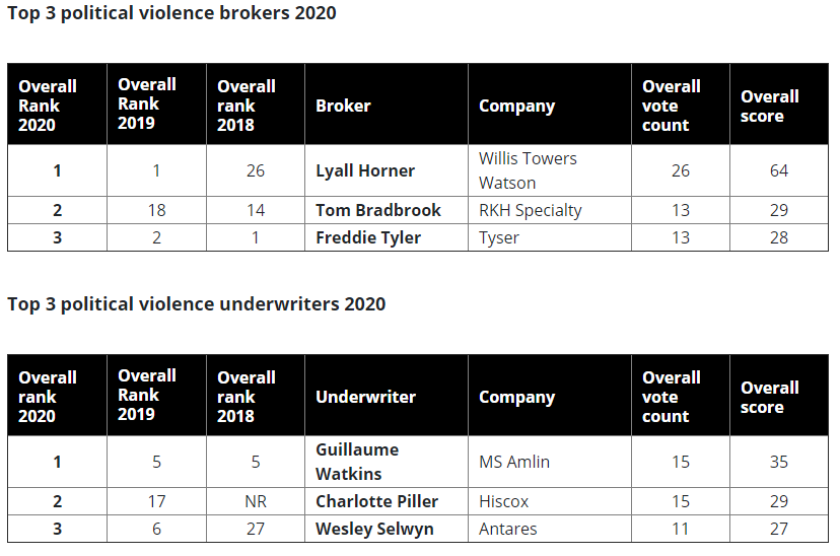 political violence tables 2020.PNG