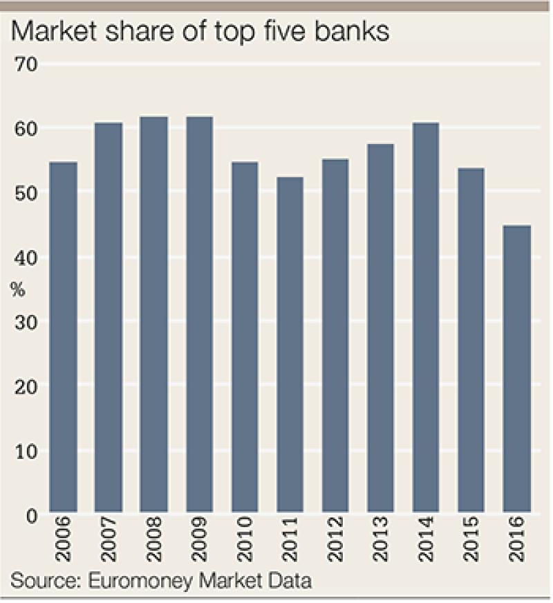 FX survey 2016 market share-350